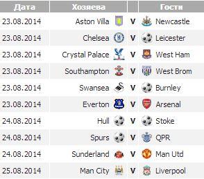 Манчестер Юнайтед, Арсенал, Ливерпуль, Челси, премьер-лига Англия