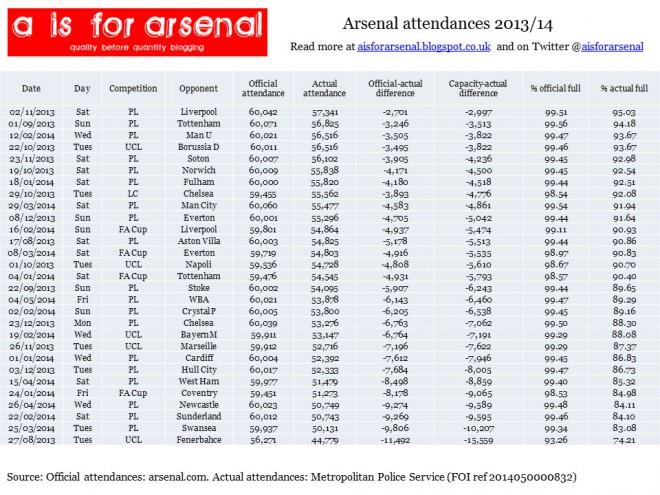 AFC attendances.jpg