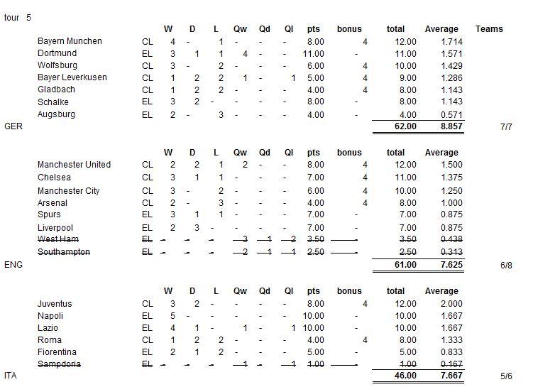 Summary (teams)