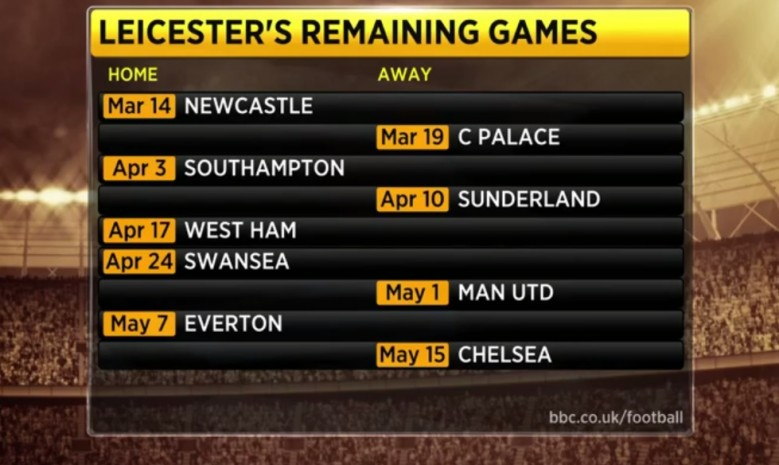 Leicester's remaining 9 games